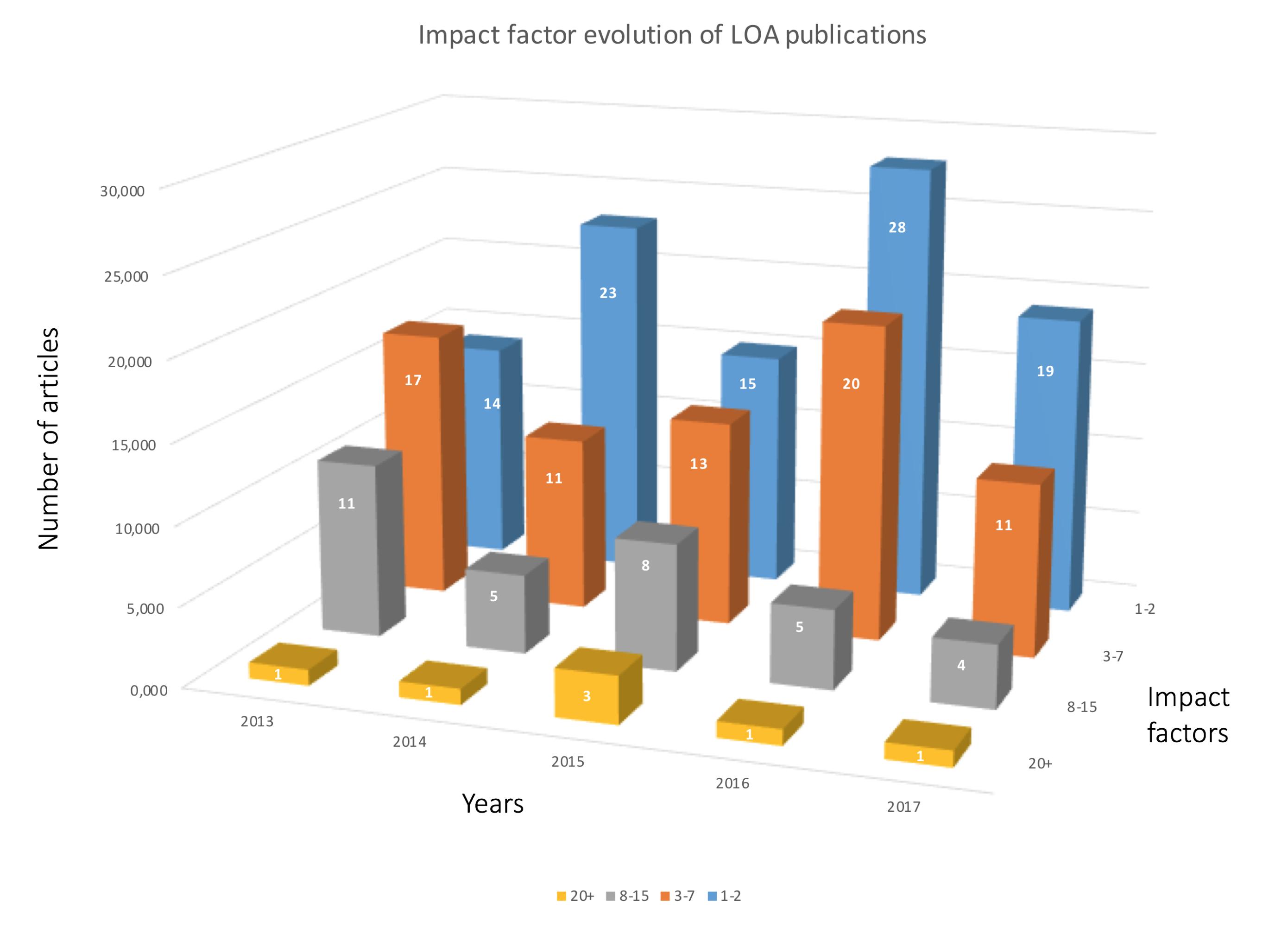 Publications – Laboratoire D'Optique Appliquée